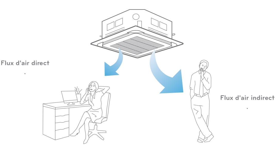 plafond-flux